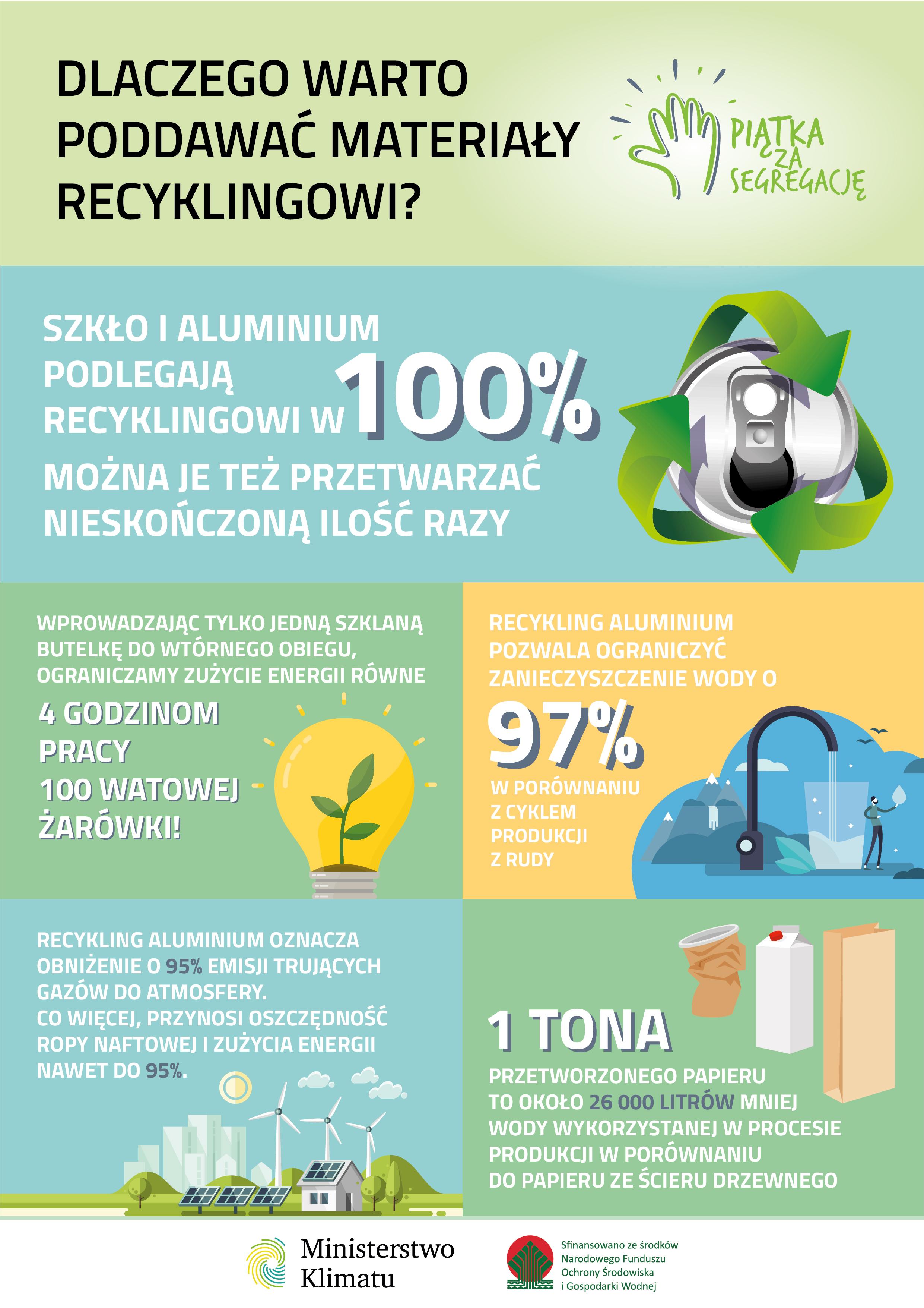 Ministerstwo Klimatu_infografika_segregacja_dlaczego warto poodawać materiały recyklingowi.jpg (2.23 MB)